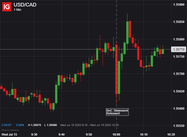 USDCAD Price Chart Canadian Dollar Reacts to BOC Decision July 2020