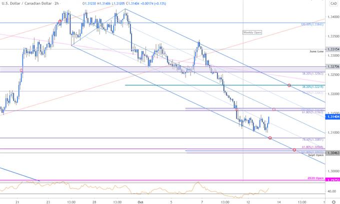 Canadian Dollar Price Chart - USD/CAD 120min - Loonie Technical Forecast
