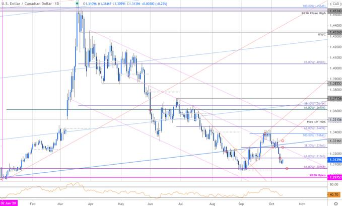 Canadian Dollar Price Chart - USD/CAD Daily - Loonie Technical Forecast