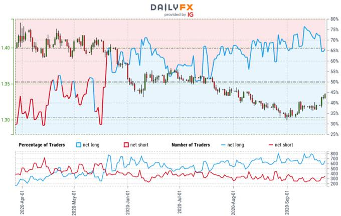 Canadian Dollar Trader Sentiment - USD/CAD Price Chart - Loonie Trade Outlook - Technical Forecast