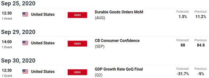 Key US / Canada Data Releases - USD/CAD Economic Calendar - Weekly Event Risk