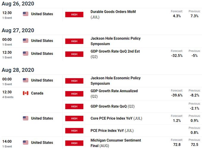 US / Canada Key Data Releases - USD/CAD Economic Calendar - Loonie Event Risk