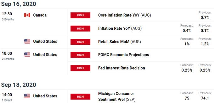 US / Canada Data Releases - USD/CAD Economic Calendar