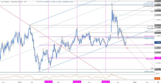 Canadian Dollar Price Chart - USD/CAD Weekly - Loonie Trade Outlook - Technical Forecast