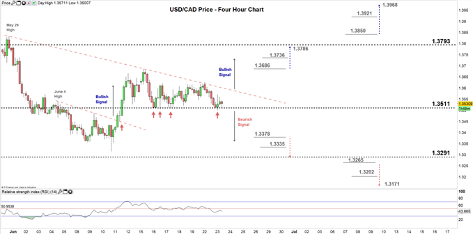 usdcad four hour price chart 23-06-20