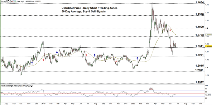 usdcad daily price chart 23-06-20 Zoomed out