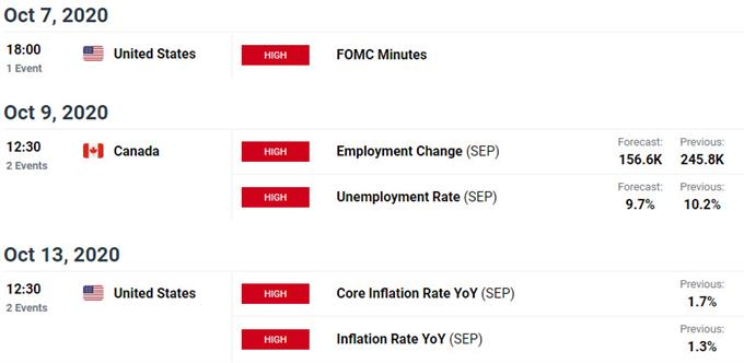 Key US / Canada Data Releases - USD/CAD Economic Calendar - Loonie Event Risk - 10-6-2020