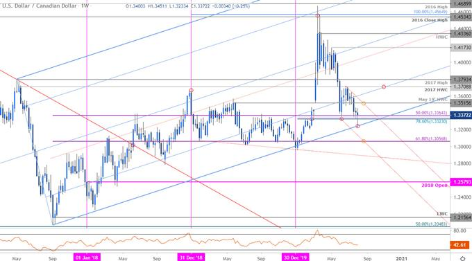 Canadian Dollar Price Chart - USD/CAD Weekly - Loonie Trade Outlook - USDCAD Technical Forecast