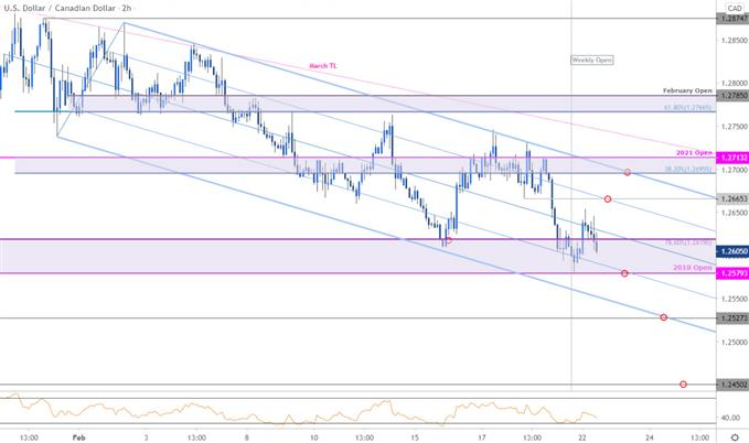Canadian Dollar Price Chart - USD/CAD 120min - Loonie Trade Outlook - Technical Forecast