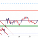 Canadian Dollar Price Analysis: USD/CAD Range Remains for Now
