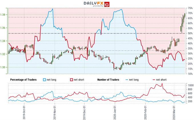 Canadian Dollar Trader Sentiment - USD/CAD Price Chart - Loonie Trade Outlook -Technical Forecast