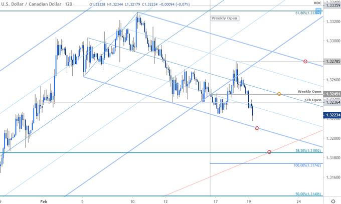 Canadian Dollar Price Chart - USD/CAD 120min - Loonie Trade Outlook - USDCAD Technical Forecast