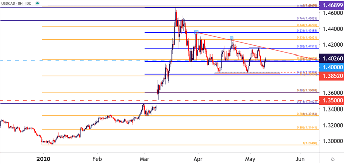 USDCAD Eight Hour Price Chart