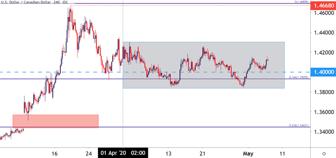 USD/CAD Four Hour Price Chart USDCAD