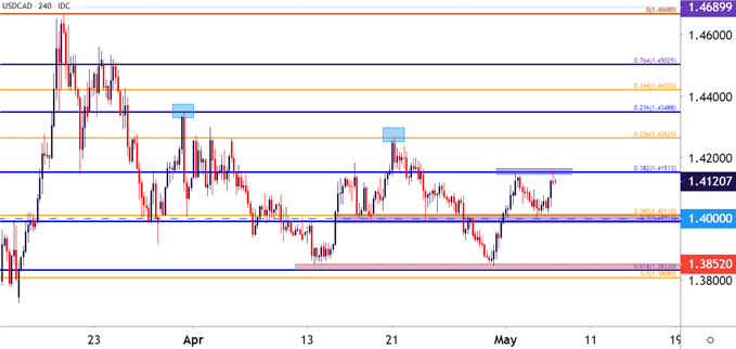 USDCAD USD/CAD Four Hour Price Chart