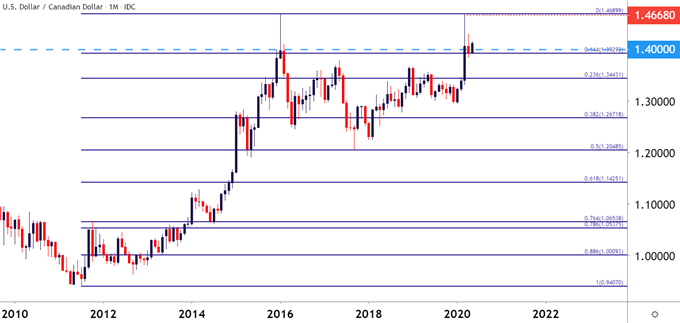 USDCAD USD/CAD Monthly Price Chart