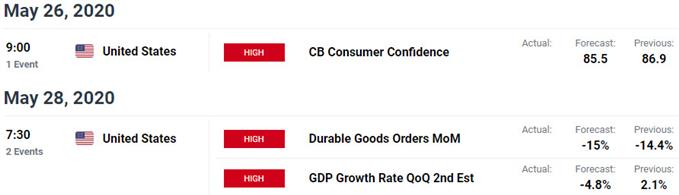 US / Canada Data Releases - USD/CAD Economic Calendar - Loonie Trade Outlook - Event Risk