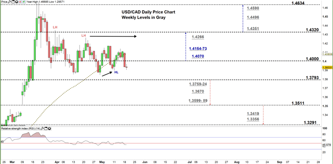 usdcad daily price chart 19-05-20 Zoomed in