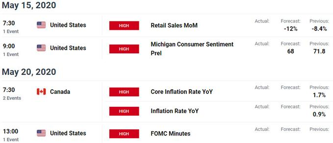 Key US / Canada Data Releases - USD/CAD Event Risk - Loonie Economic Calendar