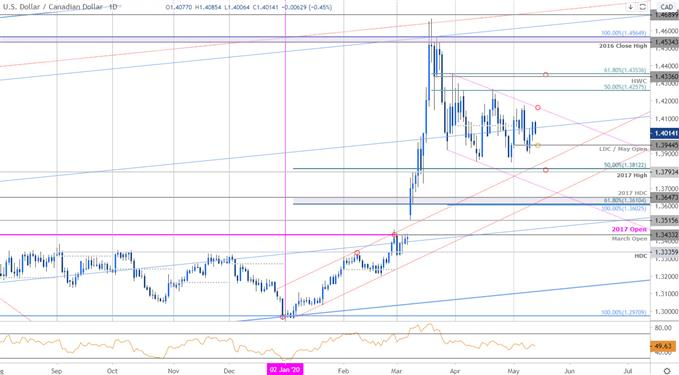 Canadian Dollar Price Chart - USD/CAD Daily - Loonie Trade Outlook - Technical Forecast