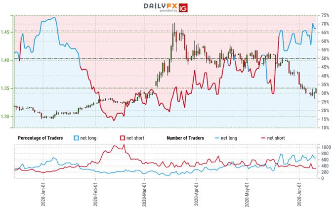 Canadian Dollar Trader Sentiment - USD/CAD Price Chart - Loonie Outlook - Technical Forecast
