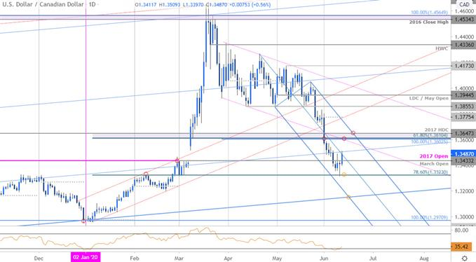 Canadian Dollar Price Chart - USD/CAD Daily - Loonie Trade Outlook, USDCAD Technical Forecast