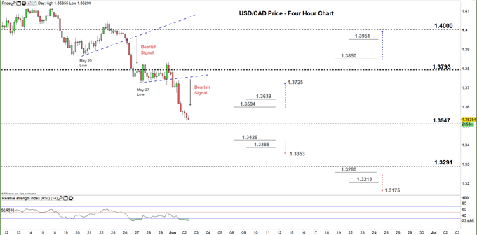 usdcad four hour price chart 02-06-20