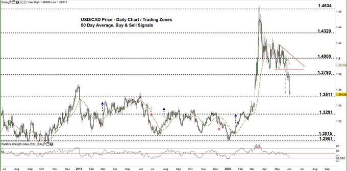 usdcad daily price chart 02-06-20 Zoomed out