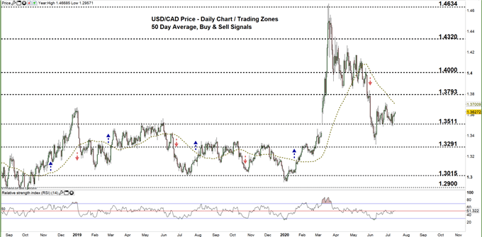 usdcad daily price chart 14-07-20 Zoomed out