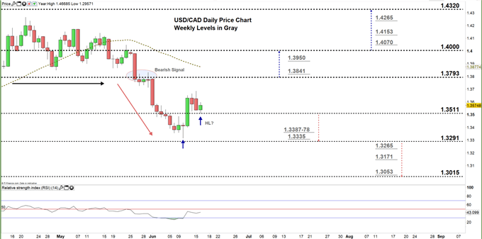 usdcad daily price chart 16-06-20 Zoomed in