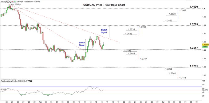 usdcad four hour price chart 16-06-20