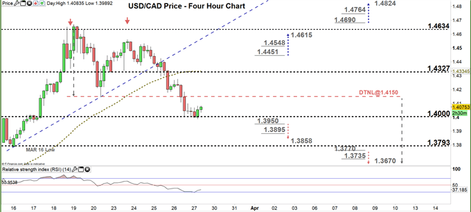 usdcad four hour price chart 27-03-20