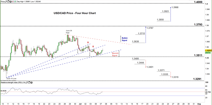 usdcad four hour price chart 07-07-20