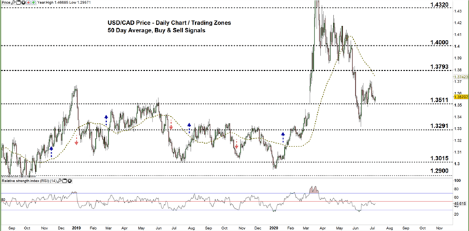 usdcad daily price chart 07-07-20 Zoomed out