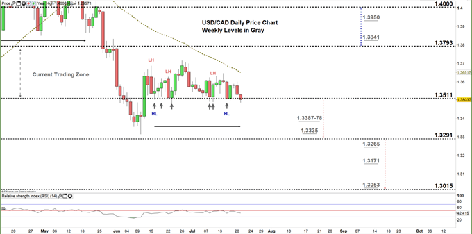 usdcad daily price chart 21-07-20 Zoomed in