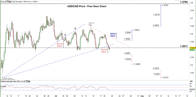 usdcad four hour price chart 21-07-20