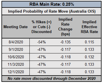 Central Bank Watch: BOC on Hold; RBA's Yield Curve Control; RBNZ's Negative Interest Rates