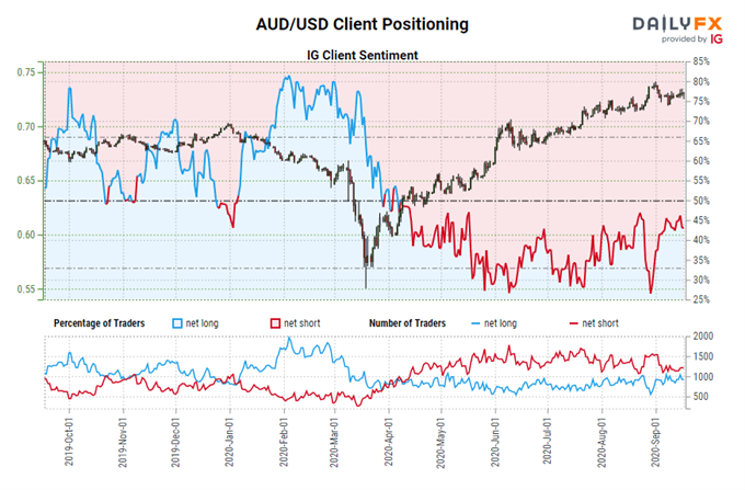 Central Bank Watch: BOC, RBA, & RBNZ Rate Expectations; USD/CAD, AUD/USD, & NZD/USD Positioning Update