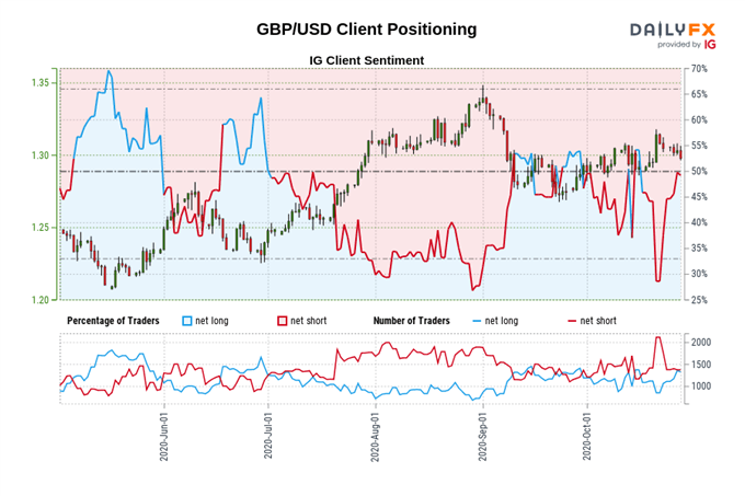 Central Bank Watch: BOE, ECB, & Fed Rate Expectations; EUR, GBP, Dow Positioning Update