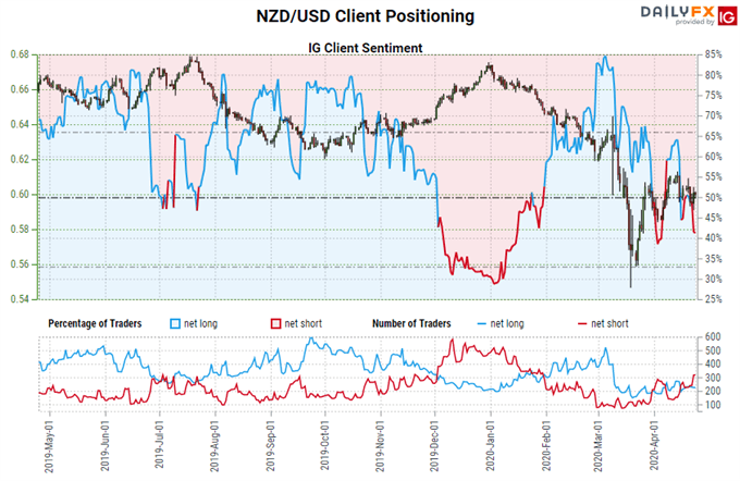 Central Bank Watch: Carry Trade Yield Appeal Wiped Out for AUD, CAD & NZD