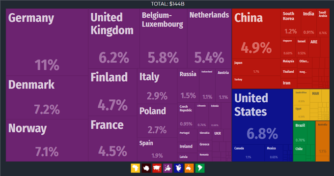 Chart showing Sweden's exports