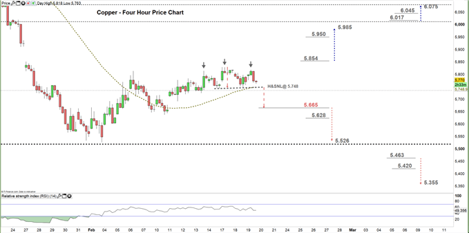 Copper four hour price chart 19-02-20