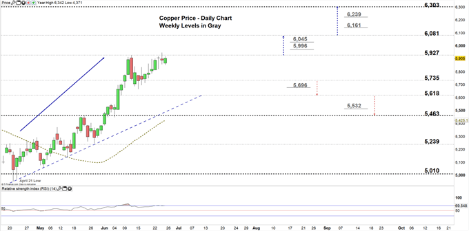 Copper daily price chart 25-06-20 Zomed in