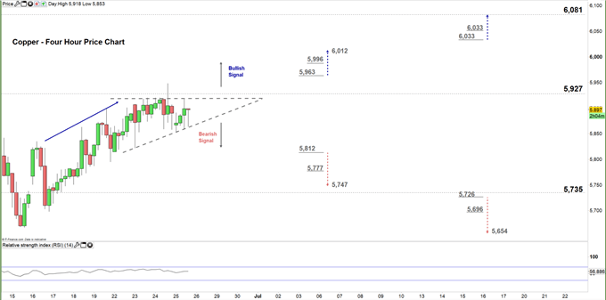 Copper four hour price chart 25-06-20