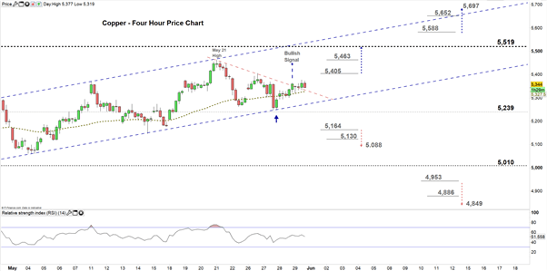 Copper Price Outlook: Channel Support Holding, Eyes on the Resistance