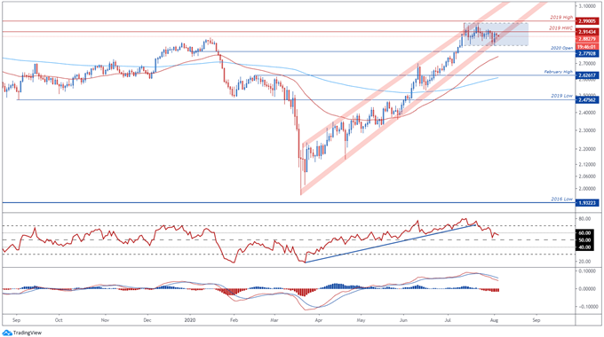 Copper Price Outlook: Pullback on the Cards as US-China Trade Tensions Escalate