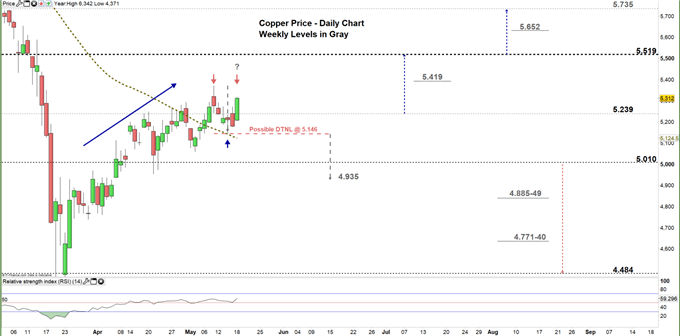 copper daily price chart 18-05-20 Zomed in