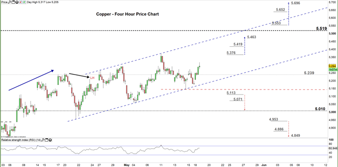 Copper four hour price chart 18-05-20