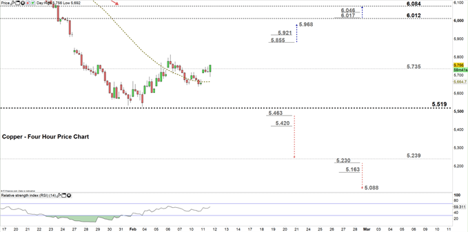 Copper four hour price chart 11-02-20
