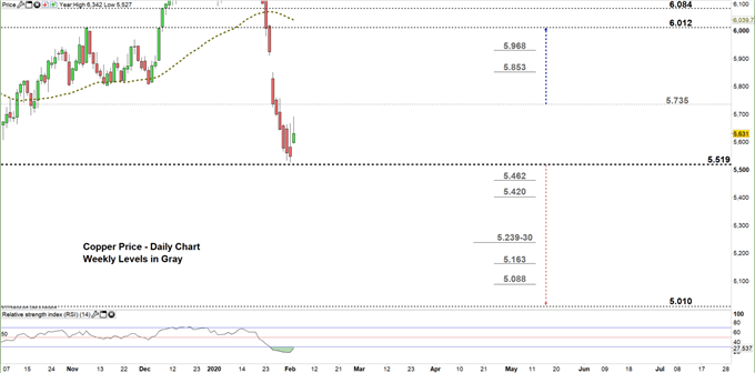 copper daily price chart 04-02-20 Zomed in